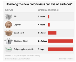 How long COVID-19 can live on surfaces?